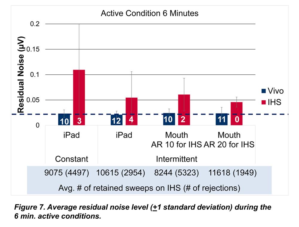 abr residual noise